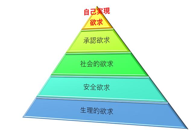 欲求ピラミッド